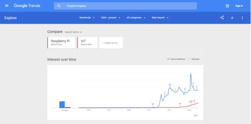 Google trends Raspberry Pi